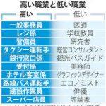 【日本の労働人口の49%が人工機能・ロボットで代替可能に】